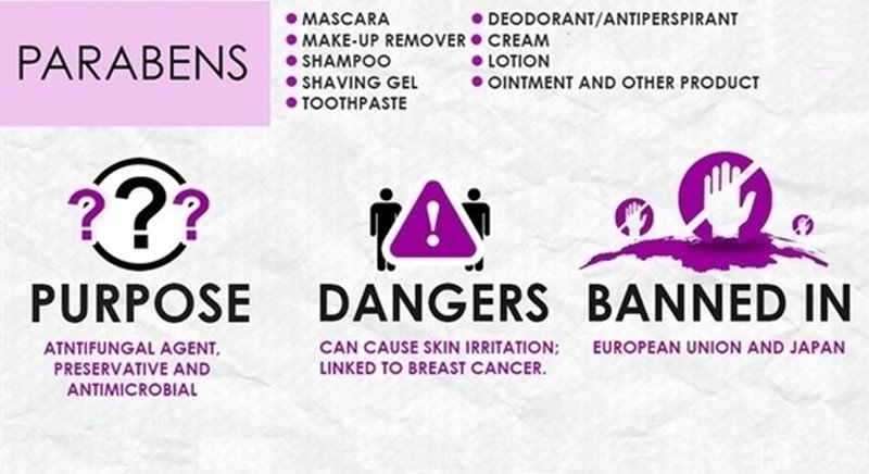 Harmful Ingredients in Cosmetics and Their Effect on Your Body 1
